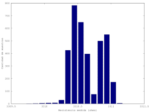 Histogram of readings.